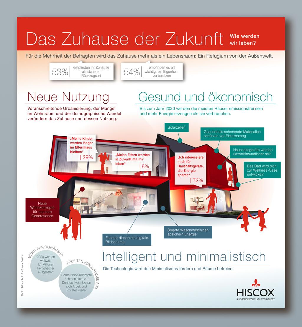 web-hiscox-infographie-maison-du-futur